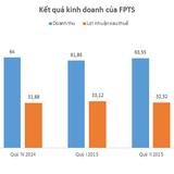 FPTS: Doanh thu môi giới giảm, lãi 9 tháng đạt 93 tỷ đồng