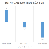 PVR: Quý III đã có doanh thu, lỗ 9 tháng 7,2 tỷ đồng