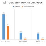 Chứng khoán Rồng Việt chỉ mới hoàn thành 21% kế hoạch năm