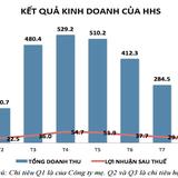 HHS: 9 tháng lãi ròng 416 tỷ đồng