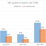 Chứng khoán Kỹ thương: 9 tháng lãi tăng vọt lên 290 tỷ đồng