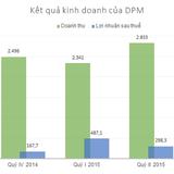 DPM: Lãi ròng 9 tháng 1.203 tỷ đồng, vượt 15% kế hoạch năm