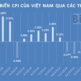 Giá xăng dầu tăng liên tiếp, CPI tháng 5 tăng 0,16%