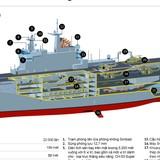 """Tiết lộ cấu trúc tàu đổ bộ trực thăng Mistral """"đình đám"""""""