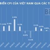 """Giá xăng dầu thổi luồng """"khí nóng"""" vào CPI tháng 4"""