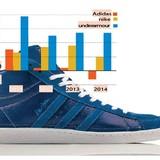 Nỗi buồn của Adidas