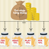 [Infographic] Tiêu tiền khôn ngoan theo quy tắc 6 chiếc lọ