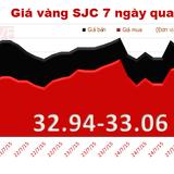 Giá vàng chênh với thế giới lên 4,23 triệu đồng/lượng