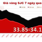 Sáng 8/9, giá vàng SJC giảm 110.000 đồng/lượng