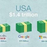Các công ty Mỹ tích trữ bao nhiêu tiền mặt hiện nay?