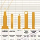 [Infographic] Sự thay đổi của các tòa nhà chọc trời cao nhất thế giới theo thời gian