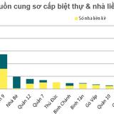 Hạ tầng khu Đông kéo lượng giao dịch nhà liền kề TP.HCM đạt kỷ lục