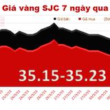 Chốt tháng 3, mỗi lượng vàng giảm gần 400 nghìn đồng