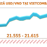 Sáng 2/4: Tỷ giá USD/VND leo cao, sát mức kịch trần