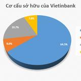 Vietinbank trình kế hoạch niêm yết 2,4 tỷ cổ phiếu của cổ đông Nhà nước