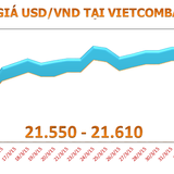 Chốt tuần leo dốc, tỷ giá USD/VND tăng 70 đồng