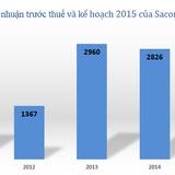 """Năm 2015, Sacombank """"tham vọng"""" tăng vốn lên 14.510 tỷ đồng"""