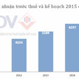 BIDV: Lợi nhuận 2015 dự kiến 7.500 tỷ đồng, trả cổ tức trên 9%