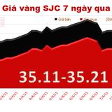 Giá vàng trôi về mức thấp nhất trong 2 tháng qua