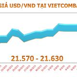 """Sáng 10/4: Tỷ giá USD/VND """"xuôi"""" về 21.640 đồng"""
