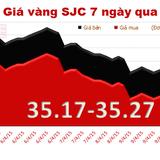 Chốt tuần, giá vàng giảm 80 nghìn đồng/lượng
