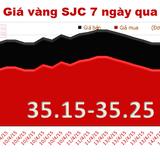 Giá vàng trong nước bật tăng 50 nghìn đồng/lượng