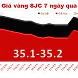 Tuần qua, giá vàng giảm 70 nghìn đồng/lượng