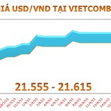 Sáng 20/4: Tỷ giá USD/VND giảm phiên thứ 2 liên tiếp