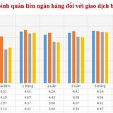 Lãi suất liên ngân hàng VND giảm ở hầu hết các kỳ hạn