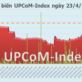 UpCoM ngày 23/4: Nỗ lực bất thành, thị trường đi xuống