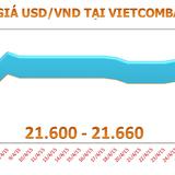Sáng 5/5: Tỷ giá USD/VND đột ngột tăng mạnh