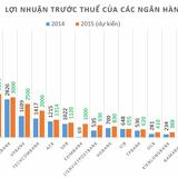 """[Chart] Ngân hàng nào """"tham vọng"""" nhất năm 2015?"""
