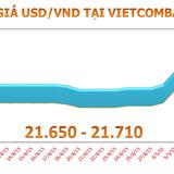 Tuần qua, tỷ giá USD/VND tăng 0,37%