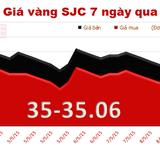 """Chốt tuần """"lình xình"""", giá vàng tăng 40 nghìn đồng/lượng"""