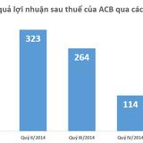 ACB báo lãi 280 tỷ đồng, nợ xấu 2,09% trong quý I/2015
