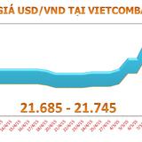 Sáng 12/5: Tỷ giá USD/VND tiếp tục tăng mạnh