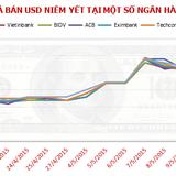 """Sáng 13/5: Giá USD """"leo"""" lên mức 21.755 đồng"""