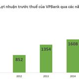 Quý I, mảng kinh doanh ngoại hối và vàng của VPBank lỗ 137 tỷ đồng