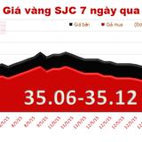 Chênh lệch giá vàng trong nước và thế giới giảm mạnh tới 580 nghìn đồng/lượng