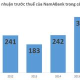 Quý I/2015, NamABank đạt 62 tỷ đồng lợi nhuận sau thuế