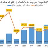 """[Chart] Lịch sử """"thăng trầm"""" của VN-Index"""