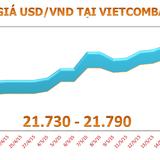 Đầu tuần, tỷ giá USD/VND tăng thêm 10 đồng