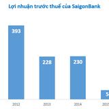 Saigonbank: Lợi nhuận quý I sụt giảm 27%, đạt 83,5 tỷ đồng