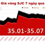 Ngược chiều thế giới, giá vàng nội địa chỉ đắt hơn 2,86 triệu đồng/lượng