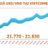 Chốt tuần, tỷ giá USD/VND tăng 0,2%
