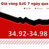 Tuần qua, giá vàng giảm 120 nghìn đồng/lượng