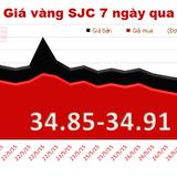 Giá vàng đi ngang, chênh lệch nới lên 3,57 triệu đồng/lượng