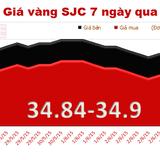 Chênh lệch giá vàng tăng lên 3,75 triệu đồng/lượng