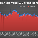 Đảo chiều chớp nhoáng, giá vàng thấp nhất kể từ đầu năm