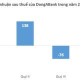 DongABank lỗ gần 200 tỷ đồng nửa cuối năm 2014